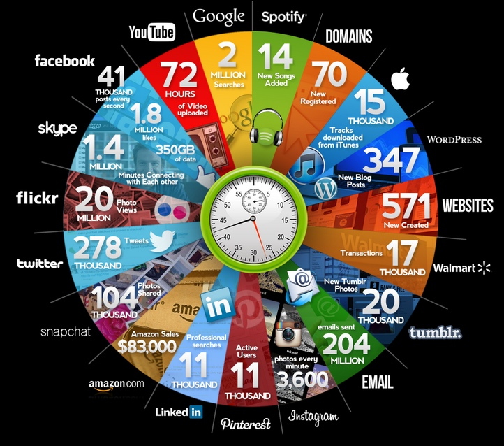 L'Internet en une minute