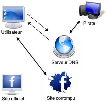 DNS_Cache_Poisoning